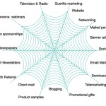 13 MarketingSpiderweb
