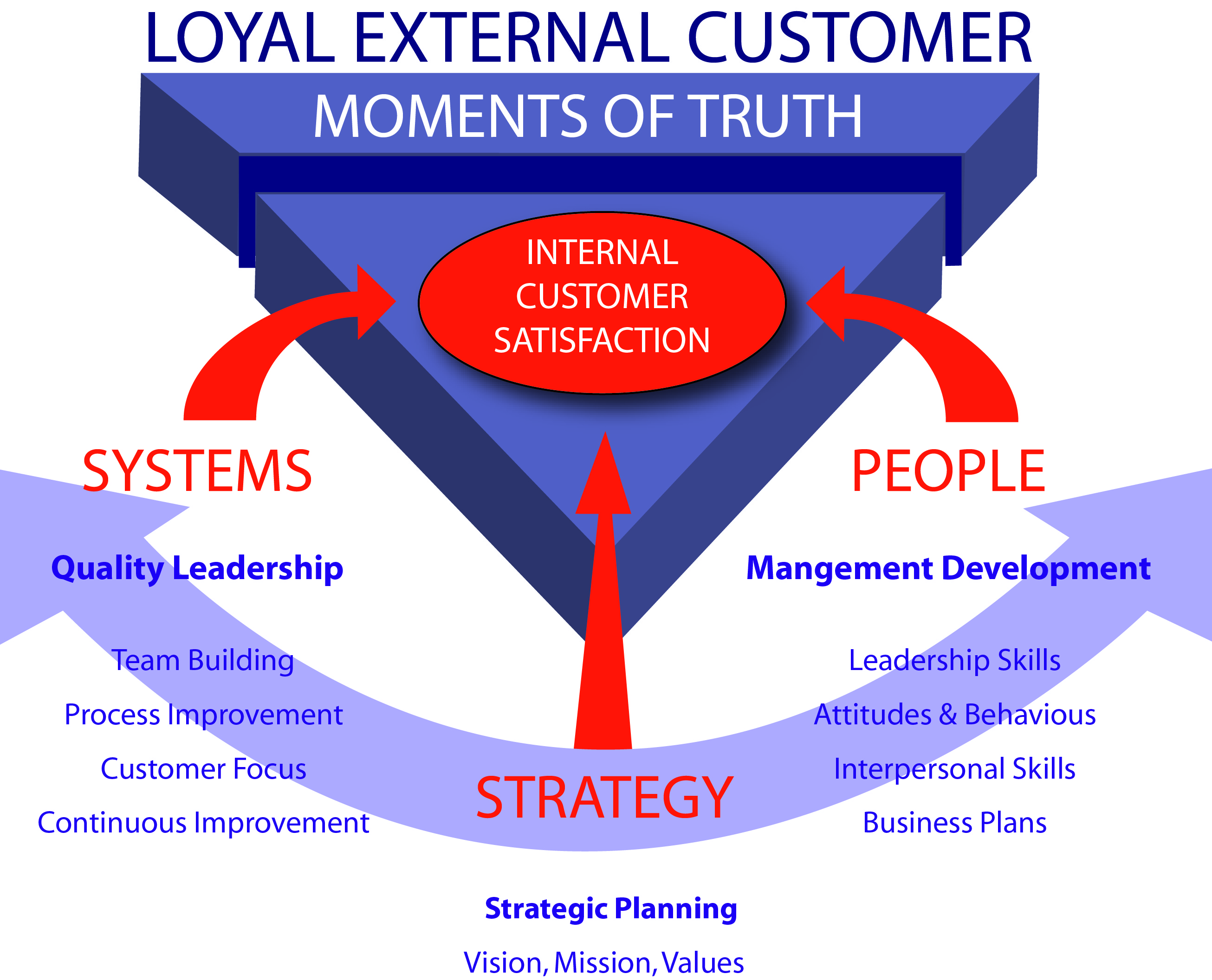 internal and external customer service External and internal customers 1 external and internal customers 2 an external customer is someone who uses the products or services of.